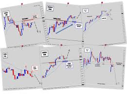 chart of the day the the forex guy war room 1 price action course