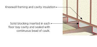 air sealing and insulation can attic knee walls building america solution center