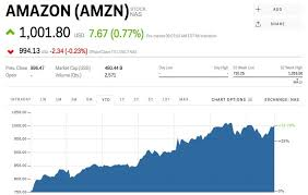 day 3 of the amazon black friday 2017 amazon reclaims 1 000 after prime day amzn markets insider