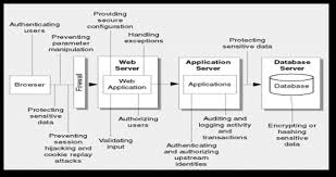application architecture review