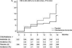 effectiveness of chlorthalidone plus amiloride for the prevention