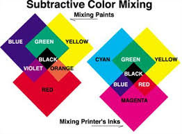 56 best color mixing images on pinterest color mixing color