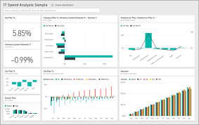 trend analysis report template it spend analysis sle for power bi take a tour power bi