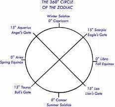 zodiac siege social solar eclipse august 11 1999
