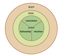 what is the function of your spirit