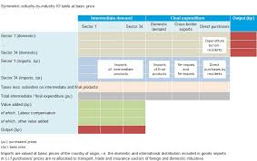 input output tables iots oecd