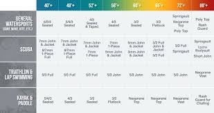 What Is Comfortable Water Temp For Swimming How To Buy A Wetsuit Wetsuit Wearhouse Blog