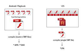 adobe air apk using swc files to build large flash and air projects with