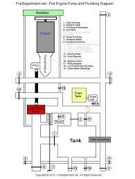 Plumbing Floor Plan Fire Engine Pump And Plumbing Instructions