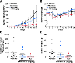 salicylate diflunisal and their metabolites inhibit cbp p300 and