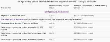 va income limits table what is the guaranteed income supplement gis ask an advocate