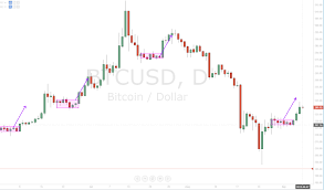 quote btcusd btcusd fx how do bitcoin work