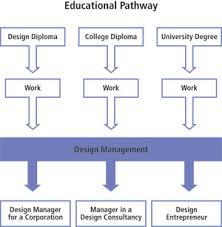 design management careers design management program postgraduate g401 at george brown