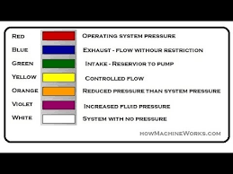 how colour code in hydraulic schematic circuit done must watch