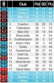 Prime League Table Premier League Table Predictor United Lounge