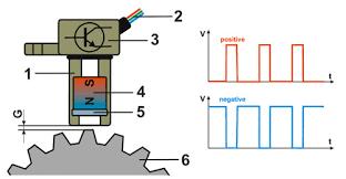 inductive and effect rpm sensors explained kiril mucevski