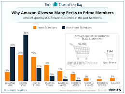 amazon reduces prime rate before black friday how much money amazon prime members spend on amazon chart