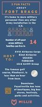 best 25 north carolina facts ideas on pinterest great north