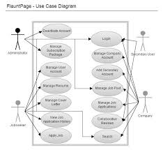 tutorialspoint uml class diagram speeches online to buy an essay about yourself muslim voices