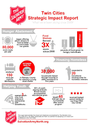 19 best salvation army infographics images on pinterest