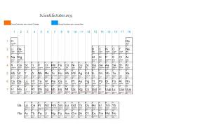 Group In Periodic Table Chem U2013 Periods Rows Columns And Groups Scientific Tutor