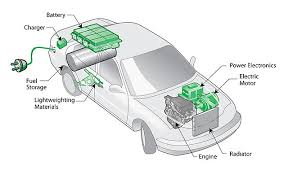 do hybrid and electric vehicles have the pulling power comsol blog