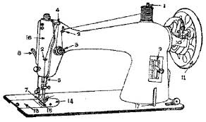 parts of a sewing machine and their functions different parts of