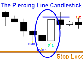 candlestick pattern piercing line price action candlestick patterns 5 the piercing line dark