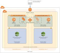 active directory ds on aws quick start
