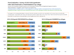 virginia tech career services resume post graduation survey and report career and professional
