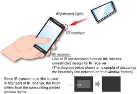 Visible Light Examples Coexistence Of Ir Transmission Function And The Design Technical