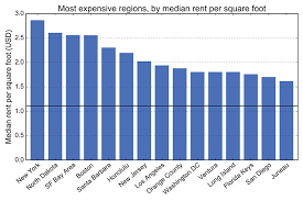 Most Expensive 1 Bedroom Apartment Craigslist And U S Rental Housing Markets Geoff Boeing