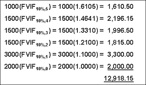 Ordinary Annuity Table Notes 5