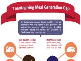 thanksgiving meal generation gap dunnhumby