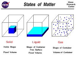 unsocialized states of matter and phase changes
