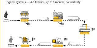 amazon return policy black friday deal liquidators reverse logistics the biggest retail problem technology has yet