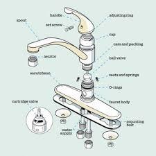 price pfister kitchen faucet parts diagram stylish kitchen sink parts names kitchen sink plumbing parts designs jpg