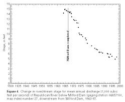 River Bed Definition Usgs Channel Bed Elevation Changes Downstream From Large