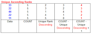 ranking data in lists