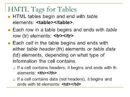 Html Table Header Row Page Layout Styles Exploring Computer Science U2013 Lesson 3 8 Part Or