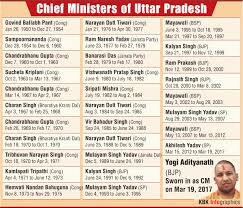 Portfolio Of Cabinet Ministers Of India Cabinet Minister Of India 2017 Everdayentropy Com
