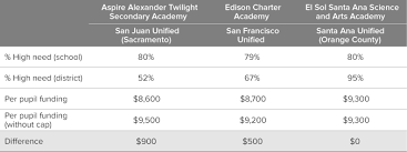 The Local Table by Charter Schools And California U0027s Local Control Funding Formula