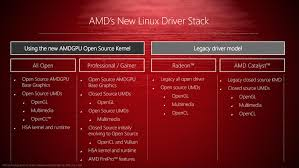 amd u0027s 2016 linux driver plans u0026 gpuopen family of dev tools