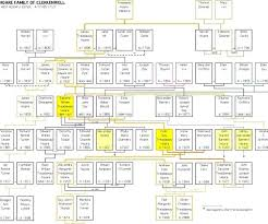 Excel Family Tree Template Medium Size Of Cosmopolitan Family Tree Family Tree Template