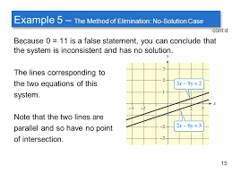 15 cont d example 5 the method of elimination no solution case
