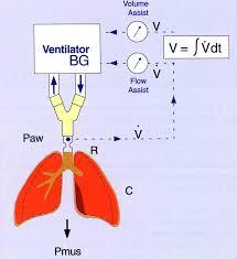 automatizované ventilační režimy lze je použít i mimo pooperační