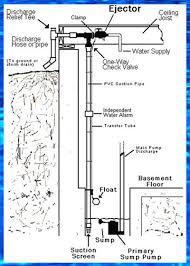 basementsaver wp and hp water powered backup sump pumps