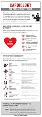 what causes medical errors in cardiology infographic