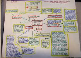 interesting topics to write a research paper on get inspired with biography research part 2 project ideas even more biography project ideas