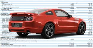 mustang tuner mustang tuner saleen says it owes millions of dollars has only 7 261